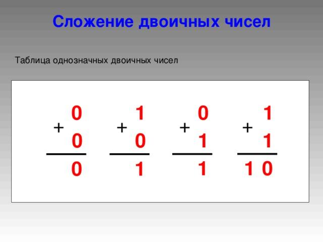 Сложение двоичных чисел Таблица однозначных двоичных чисел 1 0 0 1 + + + + 1 1 0 0 0 1 1 1 0
