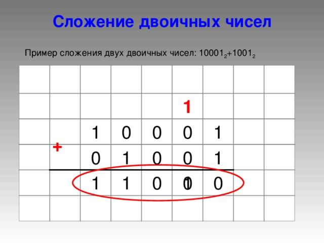 Сложение двоичных чисел Пример сложения двух двоичных чисел: 10001 2 +1001 2 1 0 0 0 1 1 + 1 0 0 1 0 0 0 0 1 1 1