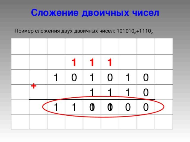 Сложение двоичных чисел Пример сложения двух двоичных чисел: 10 1010 2 +1 110 2 1 1 1 1 1 1 0 0 0 + 1 1 0 1 1 1 1 0 0 0 1 0