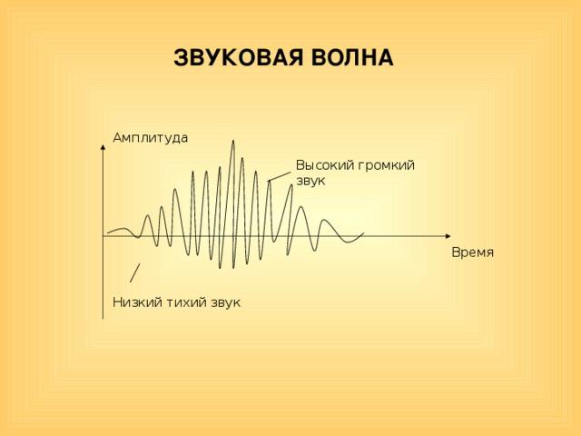 ЗВУКОВАЯ ВОЛНА Амплитуда Высокий громкий звук Время Низкий тихий звук