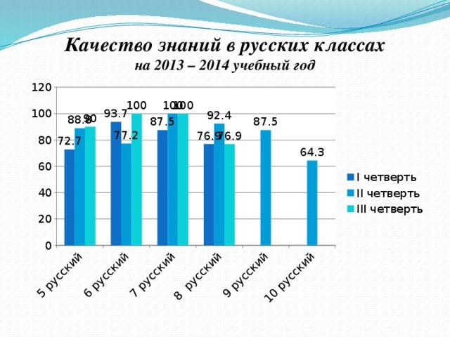 Качество знаний в русских классах на 2013 – 2014 учебный год