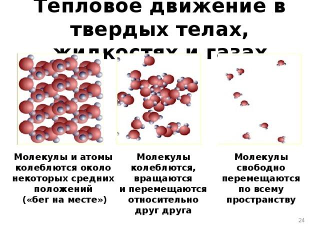 Тепловое движение в твердых телах, жидкостях и газах Молекулы колеблются, вращаются и перемещаются относительно друг друга Молекулы Молекулы и атомы свободно колеблются около некоторых средних перемещаются положений по всему («бег на месте») пространству