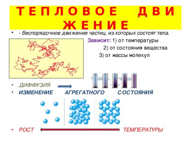 Т Е П Л О В О Е Д В И Ж Е Н И Е - беспорядочное движение частиц, из которых состоят тела.  Зависит: 1) от температуры  2) от состояния вещества  3) от массы молекул    ДИФФУЗИЯ ИЗМЕНЕНИЕ АГРЕГАТНОГО СОСТОЯНИЯ     РОСТ ТЕМПЕРАТУРЫ