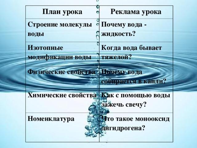 План урока Реклама урока Строение молекулы воды Почему вода - жидкость? Изотопные модификации воды Когда вода бывает тяжелой? Физические свойства Почему вода собирается в капли? Химические свойства Как с помощью воды зажечь свечу? Номенклатура  Что такое монооксид дигидрогена?