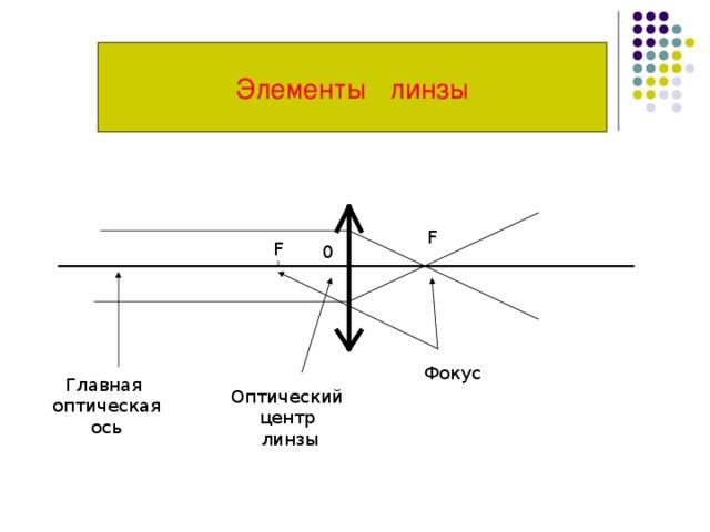 Элементы линзы F F 0 Фокус Главная  оптическая  ось Оптический центр линзы