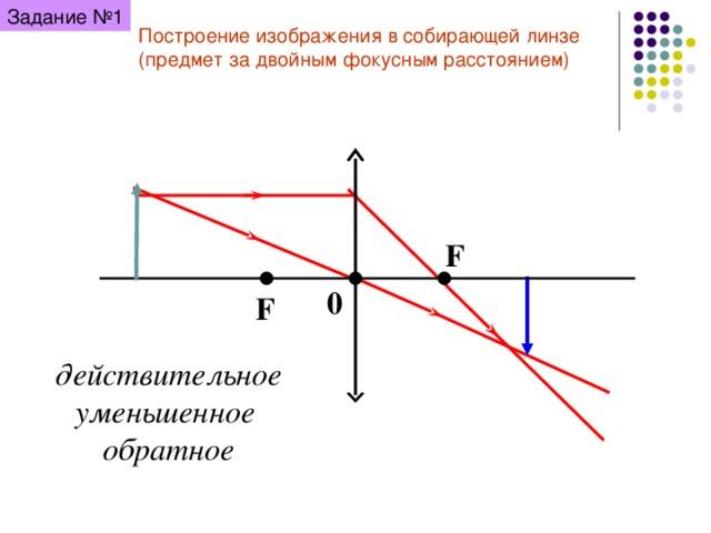 Задание №1 Построение изображения в собирающей линзе (предмет за двойным фокусным расстоянием) F 0 F действительное уменьшенное обратное