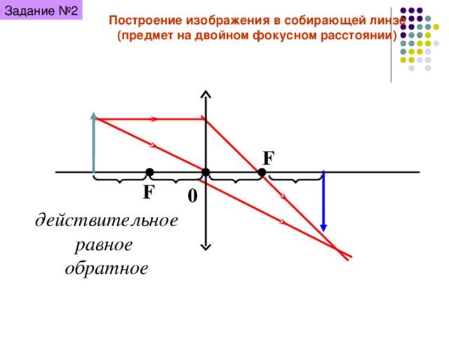 Задание №2 Построение изображения в собирающей линзе (предмет на двойном фокусном расстоянии) F F 0 действительное равное обратное