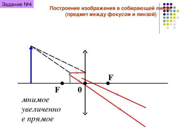 Задание № 4 Построение изображения в собирающей линзе (предмет между фокусом и линзой) F F 0 мнимое увеличенное прямое