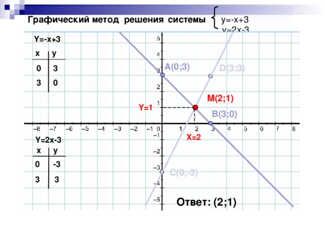 Графический метод решения  системы  y=-x+3   y=2x-3   Y=-x+3 x y A(0;3) D(3;3) 3 0 0 3 M(2;1) Y=1 B(3;0) X=2 Y=2x-3 y x 0 -3 C(0;-3) 3 3 Ответ: (2;1)