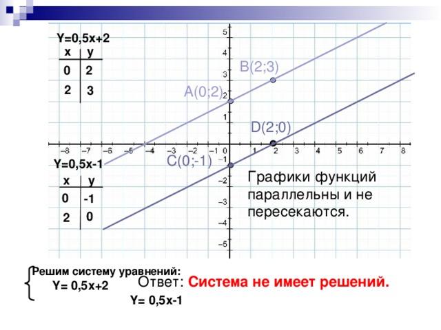 Y=0,5x+2 x y B(2;3) 0 2 2 A(0;2) 3 D(2;0) C(0;-1) Y=0,5x-1 Графики функций параллельны и не пересекаются. y x 0 -1 0 2   Решим систему уравнений :  Y= 0 ,5 x+2  Y=  0,5x-1   Ответ: Система не имеет решений.