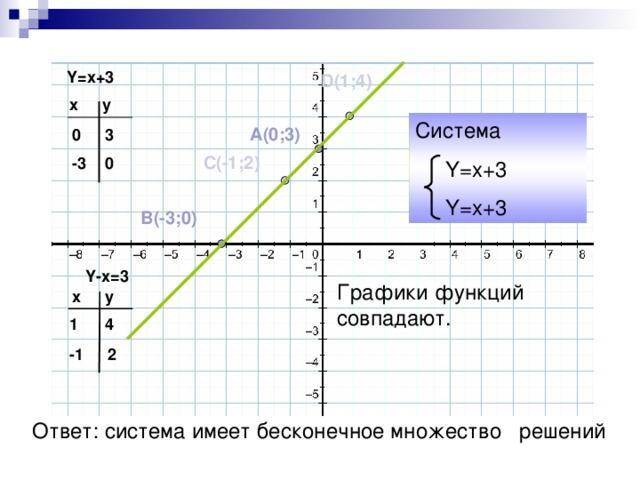 Y=x+3 D( 1 ; 4 ) y x Система  Y=x+3  Y=x+3 A(0;3) 0 3 C( -1 ; 2 ) 0 - 3 B( - 3;0)  Y -х =3 Графики функций совпадают. y x 4 1 2 -1 Ответ: система имеет бесконечное множество решений