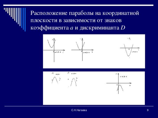 Расположение параболы на координатной плоскости в зависимости от знаков коэффициента а и дискриминанта D С.Н.Нагаева