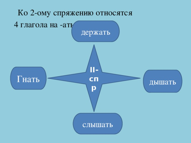 Ко 2-ому спряжению относятся  4 глагола на -ать держать II-спр Гнать дышать слышать