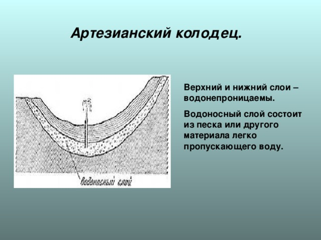 Артезианский колодец. Верхний и нижний слои –водонепроницаемы. Водоносный слой состоит из песка или другого материала легко пропускающего воду.