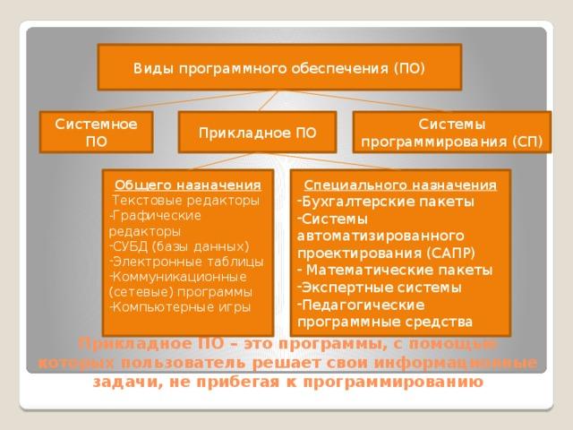Виды программного обеспечения (ПО) Системное ПО Прикладное ПО Системы программирования (СП) Общего назначения Специального назначения  Текстовые редакторы Бухгалтерские пакеты Системы автоматизированного проектирования (САПР)  Математические пакеты Экспертные системы Педагогические программные средства -Графические редакторы СУБД (базы данных) Электронные таблицы Коммуникационные (сетевые) программы Компьютерные игры Прикладное ПО – это программы, с помощью которых пользователь решает свои информационные задачи, не прибегая к программированию