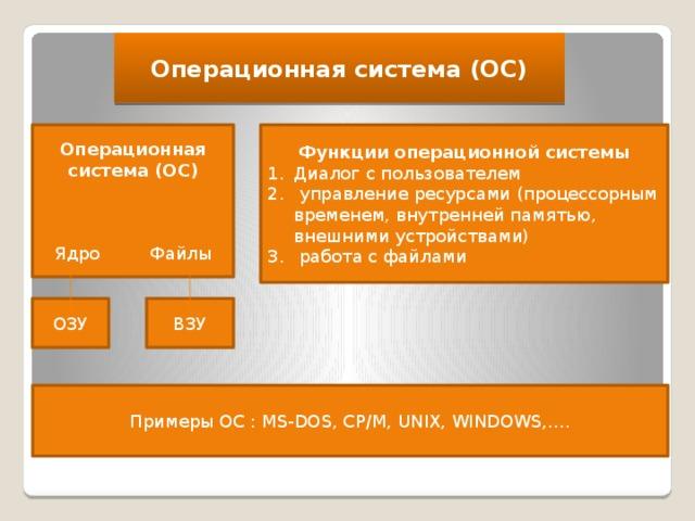Операционная система (ОС) Операционная система (ОС) Функции операционной системы Диалог с пользователем  управление ресурсами (процессорным временем, внутренней памятью, внешними устройствами)  работа с файлами Ядро Файлы ОЗУ ВЗУ Примеры ОС : MS-DOS, CP/M, UNIX, WINDOWS,….