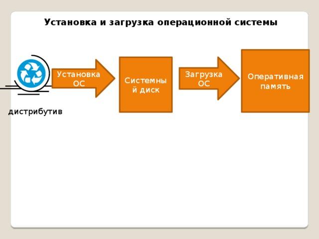 Установка и загрузка операционной системы Оперативная память Системный диск Загрузка ОС Установка ОС дистрибутив