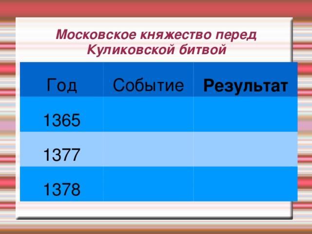 Московское княжество перед Куликовской битвой Год Событие 1365 Результат 1377 1378