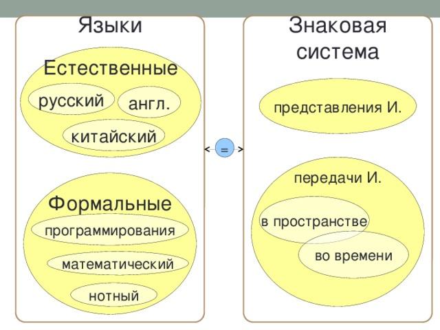 Языки Знаковая  система Естественные представления И. русский англ. китайский = передачи И. Формальные в пространстве программирования во времени математический нотный