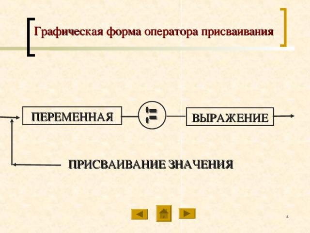 Графическая форма оператора присваивания ПЕРЕМЕННАЯ ВЫРАЖЕНИЕ ПРИСВАИВАНИЕ ЗНАЧЕНИЯ