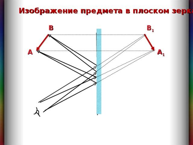 Изображение предмета в плоском зеркале B 1 B A A 1