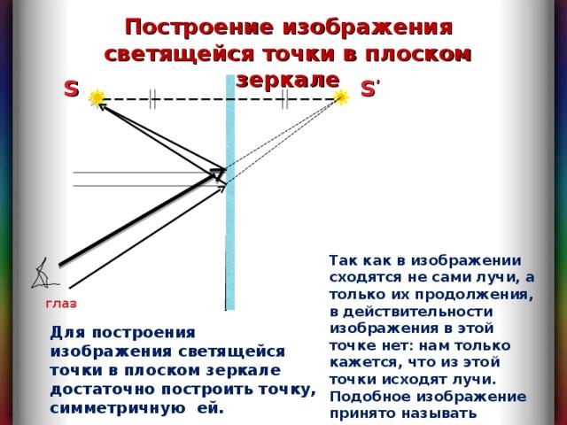 Построение изображения светящейся точки в плоском зеркале S S ' Так как в изображении сходятся не сами лучи, а только их продолжения, в действительности изображения в этой точке нет : нам только кажется, что из этой точки исходят лучи. Подобное изображение принято называть мнимым. глаз Для построения изображения светящейся точки в плоском зеркале достаточно построить точку, симметричную ей.