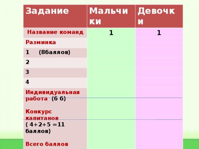 Задание  Название команд Мальчики 1 Разминка Девочки 1 (8баллов) 1 2 3 4 Индивидуальная работа (6 б)  Конкурс капитанов ( 4+2+5 =11 баллов)  Всего баллов