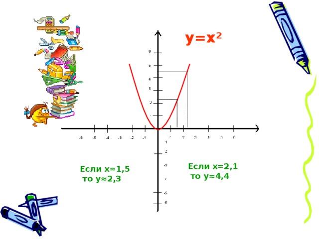 у=х ² Если х=2,1 то у≈4,4 Если х=1,5 то у≈2,3