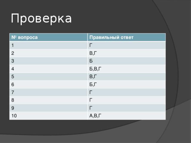 Проверка № вопроса Правильный ответ 1 Г 2 В,Г 3 Б 4 5 Б,В,Г В,Г 6 Б,Г 7 Г 8 Г 9 Г 10 А,В,Г