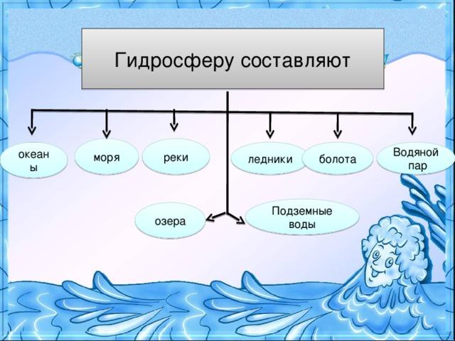 Гидросферу составляют реки моря океаны Водяной пар болота ледники Подземные воды озера