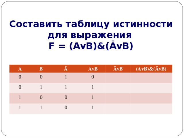 Составить таблицу истинности для выражения  F = (AvB)&(ĀvB) A 0 B 0 0 Ā 1 1 AvB 1 0 ĀvB 1 1 0 1 (AvB)&(ĀvB) 0 1 1 0 1