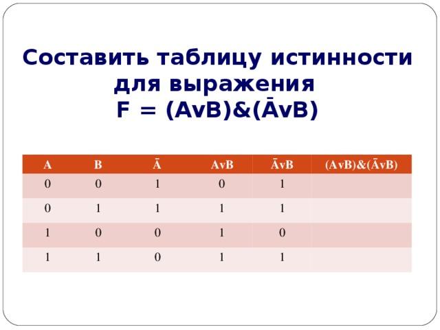 Составить таблицу истинности для выражения  F = (AvB)&(ĀvB) A 0 B 0 Ā 0 AvB 1 1 1 1 1 0 ĀvB 0 1 1 (AvB)&(ĀvB) 0 1 1 1 0 0 1 1
