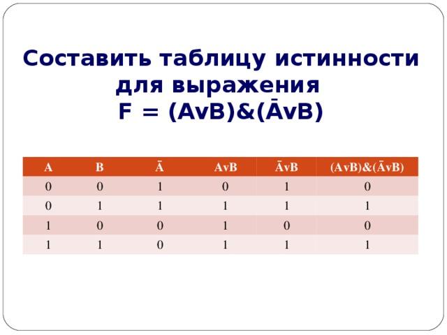 Составить таблицу истинности для выражения  F = (AvB)&(ĀvB) A 0 B 0 Ā 0 AvB 1 1 1 ĀvB 1 0 1 0 1 1 0 (AvB)&(ĀvB) 1 1 0 1 0 1 0 1 1 0 1
