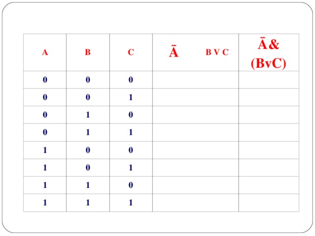 A B 0 C 0 0 0 Ā 0 0 1 B V C 1 0 0 Ā& (BvC) 1 1 1 0 1 0 0 1 1 1 1 1 0 1