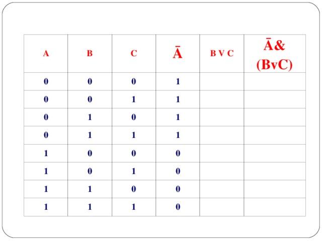 A B 0 C 0 0 0 Ā 0 0 1 B V C 1 1 0 1 Ā& (BvC) 0 1 1 1 0 1 1 0 1 0 1 1 1 0 1 0 1 0 0 1 0