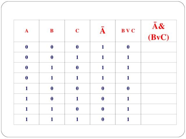 A B 0 0 C 0 0 Ā 0 0 1 1 B V C 1 0 0 0 Ā& (BvC) 1 1 1 1 1 0 1 1 1 1 0 1 0 1 1 1 0 1 0 0 0 1 1 0 1 0 1 1