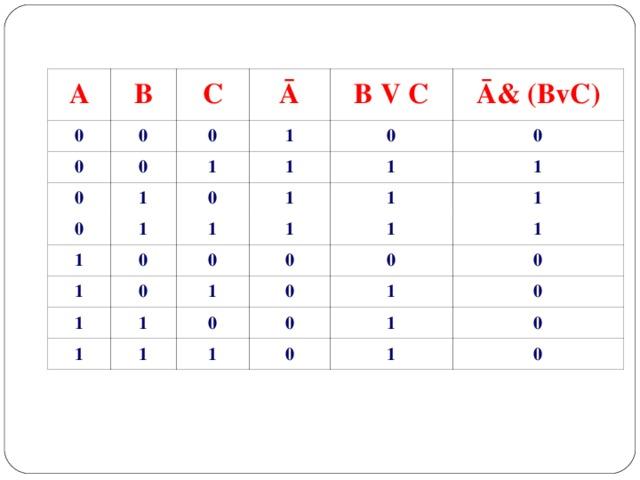 A B 0 0 C 0 0 Ā 0 0 1 1 1 B V C 0 0 Ā& (BvC) 1 0 1 1 1 1 0 1 0 1 1 1 1 0 0 1 1 1 1 0 1 1 0 1 0 0 1 0 1 1 0 0 0 1 0 1 0