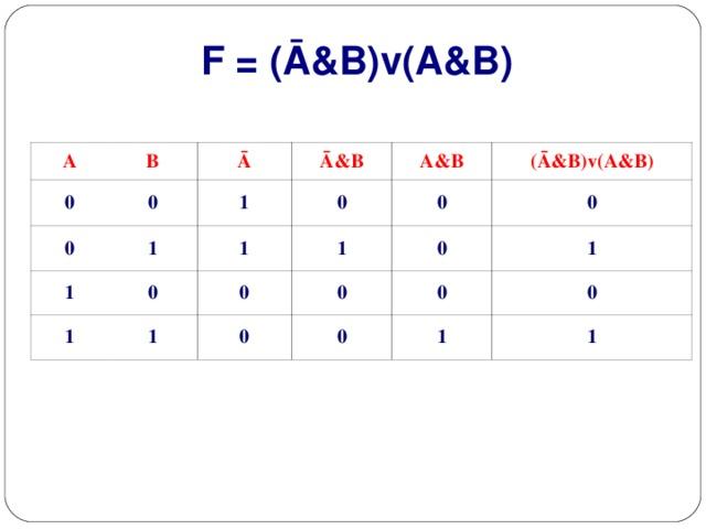 F = (Ā&B)v(A&B) A 0 B 0 0 Ā 1 1 1 Ā&B 0 0 1 1 A&B (Ā&B)v(A&B) 0 1 0 1 0 0 0 0 0 0 1 0 1 1
