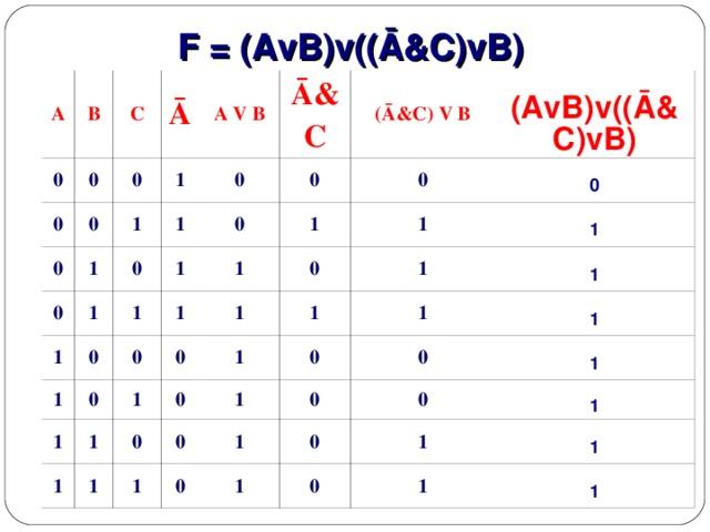 F = (AvB)v((Ā&C)vB) A B 0 C 0 0 0 Ā 0 0 1 A V B 0 1 1 Ā&C 0 1 0 1 1 (Ā&C) V B 0 1 0 1 1 0 (AvB)v((Ā&C)vB) 0 0 1 1 0 1 1 0 1 1 1 1 0 1 0 1 0 0 1 1 1 1 0 1 1 0 1 1 0 1 1 0 0 1 1 0 0 1 1 0 1 1 1