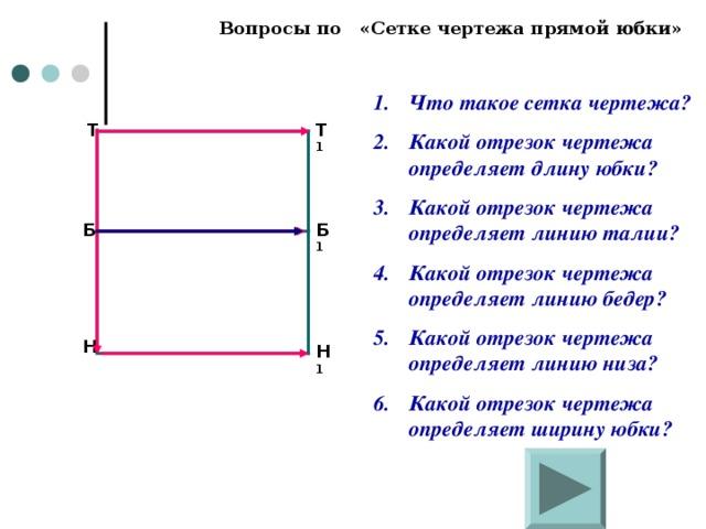 Вопросы по «Сетке чертежа прямой юбки» Что такое сетка чертежа? Какой отрезок чертежа определяет длину юбки? Какой отрезок чертежа определяет линию талии? Какой отрезок чертежа определяет линию бедер? Какой отрезок чертежа определяет линию низа? Какой отрезок чертежа определяет ширину юбки? Т 1 Т Б 1 Б Н Н 1