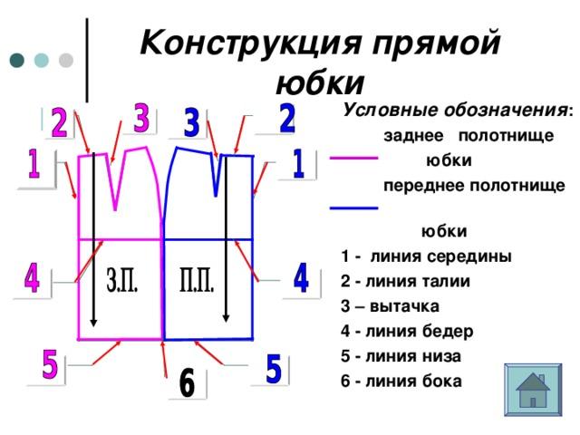 Конструкция прямой юбки Условные обозначения :  заднее полотнище  юбки  переднее полотнище   юбки  1 - линия середины 2 - линия талии 3 – вытачка 4 - линия бедер 5 - линия низа 6 - линия бока  2 2 3 3 1 1 4 4 5 5 6