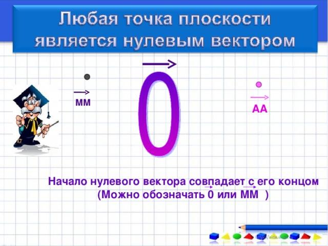 ММ АА Начало нулевого вектора совпадает с его концом (Можно обозначать 0 или ММ )