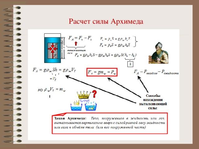 Расчет силы Архимеда