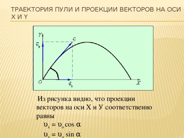 Траектория пули и проекции векторов на оси X и Y  Из рисунка видно, что проекции векторов на оси Х и У соответственно равны  υ x = υ o cos α  υ y = υ o sin α