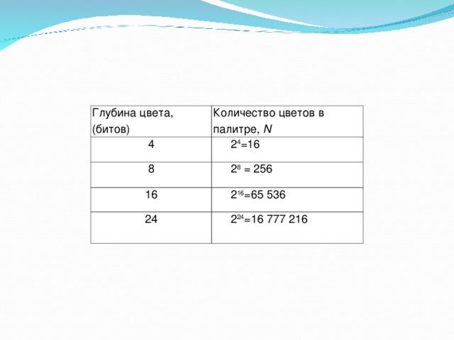 Глубина цвета, (битов) Количество цветов в палитре, N 4 2 4 =16 8 2 8 = 256 16 2 16 =65 536 24 2 24 =16 777 216