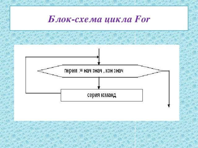 Блок-схема цикла For