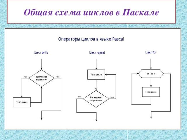 Общая схема циклов в Паскале