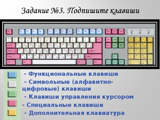 - Функциональные клавиши  - Символьные (алфавитно-цифровые) клавиши  - Клавиши управления курсором - Специальные клавиши  - Дополнительная клавиатура