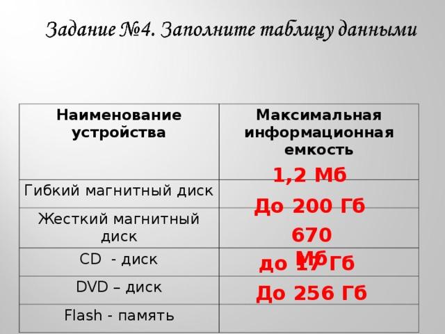 Наименование устройства Максимальная информационная емкость  Гибкий магнитный диск Жесткий магнитный диск С D - диск DVD – диск Flash - память 1,2 Мб До 200 Гб 670 Мб до 17 Гб До 256 Гб