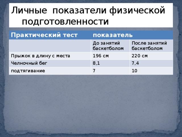 Личные показатели физической подготовленности Практический тест показатель До занятий баскетболом Прыжок в длину с места 196 см После занятий баскетболом Челночный бег 220 см 8,1 подтягивание 7 7,4 10